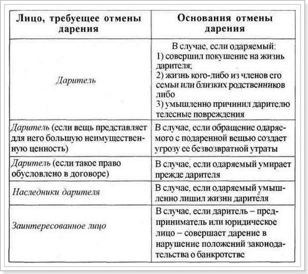 Договоры Дарения И Мены Шпаргалка