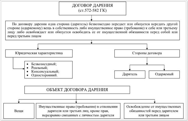 Договор дарения: справка таблица